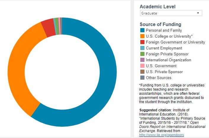 美国研究生资金比.png