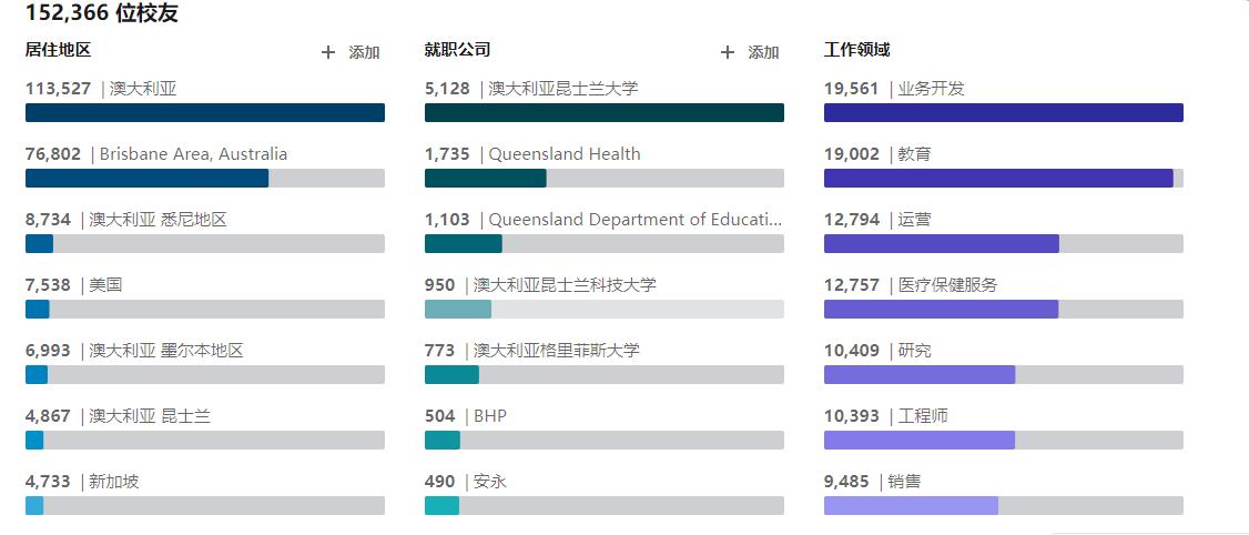 昆士兰大学的就业数据截图.png