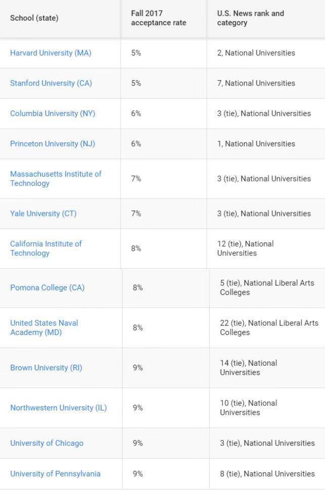 美国申请率最低的13所院校榜单.jpg