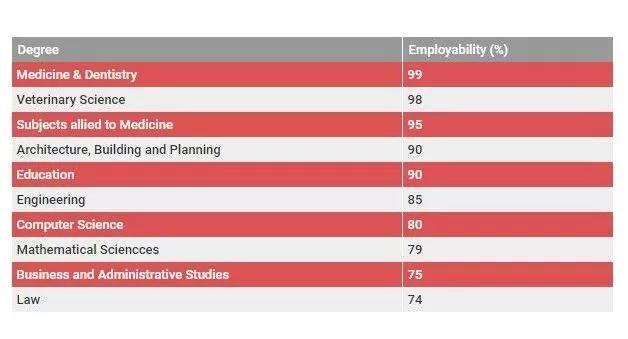 英国就业率最高的10大专业.jpg