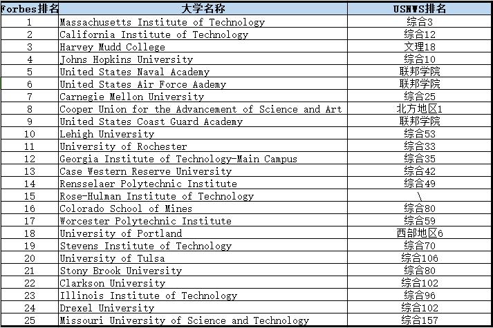 STEM排名.png