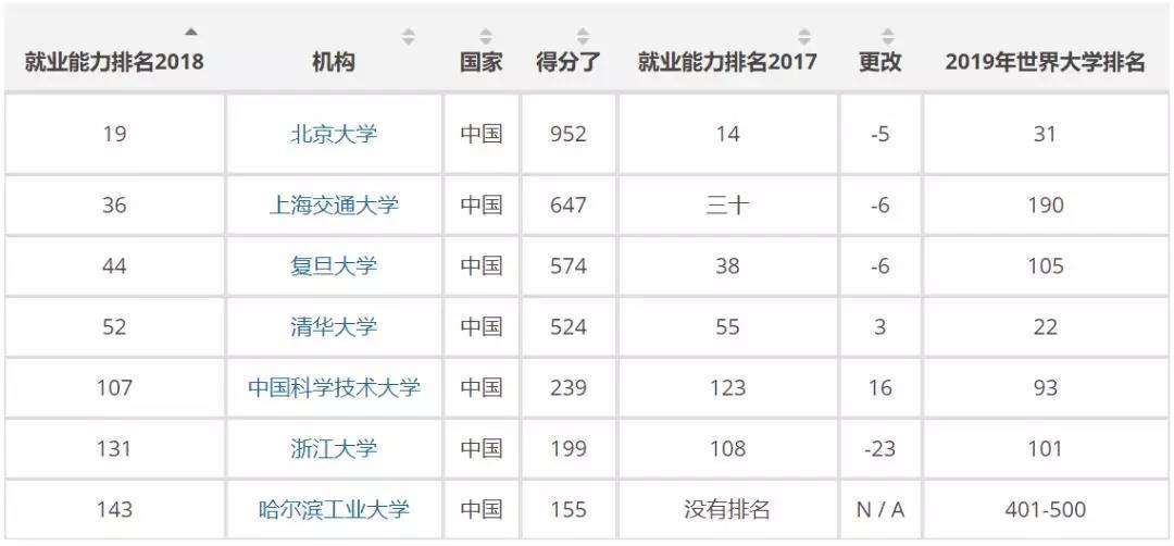 中国大学排名情况.jpg