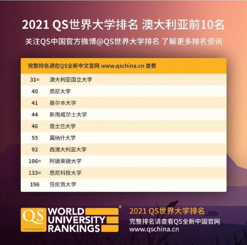 5.澳大利亚TOP10.jpg