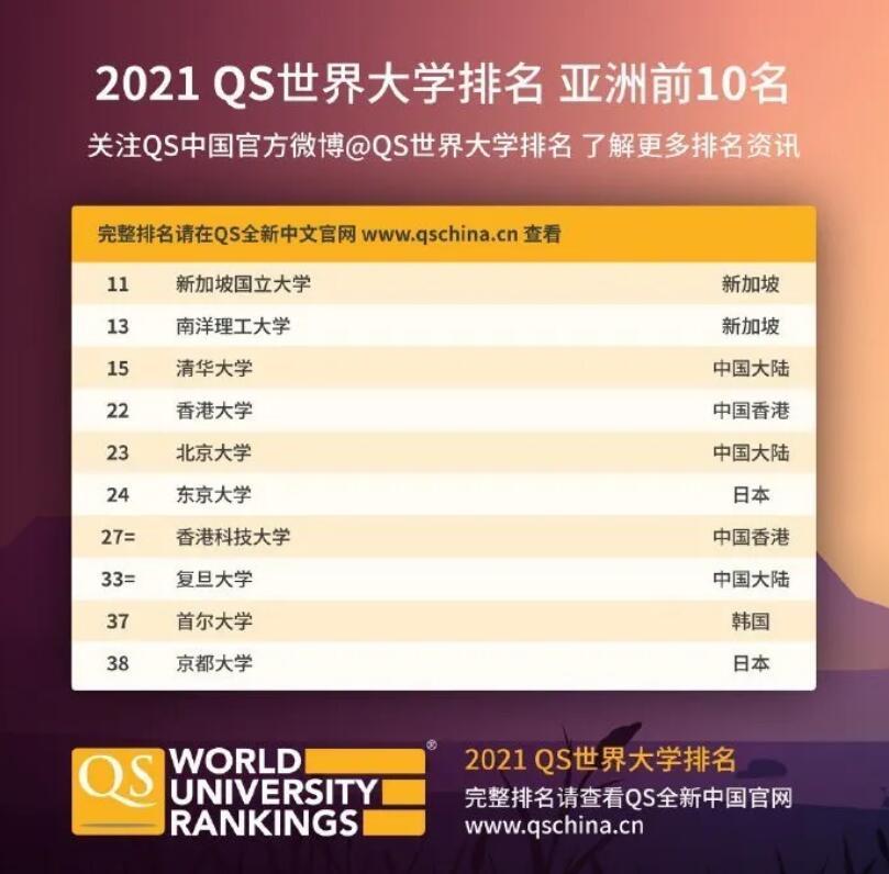 6.亚洲大学TOP10.jpg