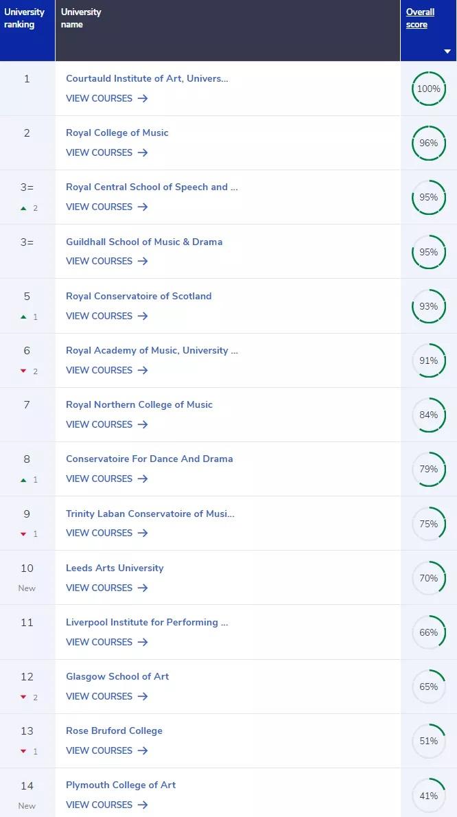 4.CUG为未上综合榜的14所艺术、戏剧、音乐类大学单列了一个榜单.jpg