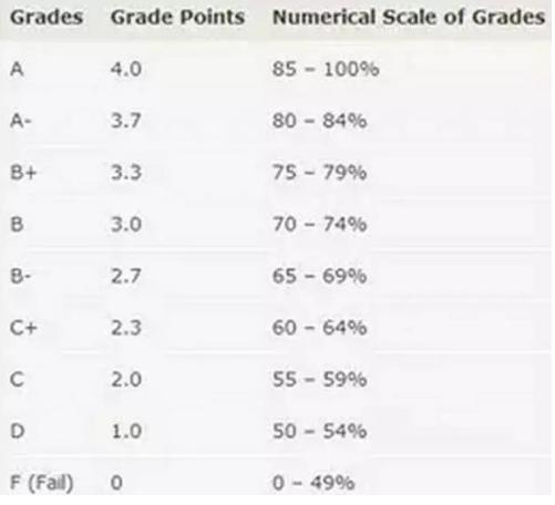 加拿大留学GPA算法是怎样的?附本硕阶段GPA申请要求