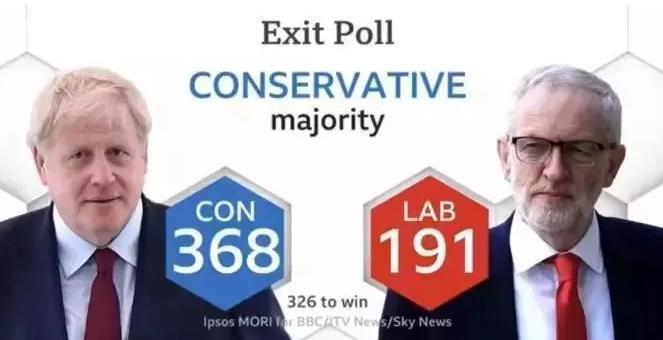 英国大选结束!保守党大获全胜!英镑飚至9.4,留学生们的钱包还好吗?
