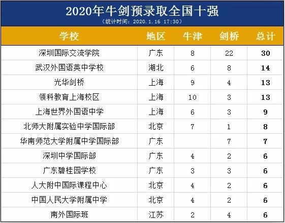 牛津剑桥放榜!113枚牛津!134枚剑桥!中国学生预录取情况最全汇总!