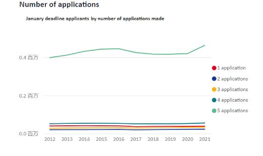 2021年英国本科申请数据