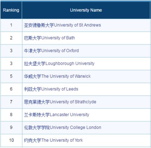 留学专业怎么选?来看最具前景的十大专业