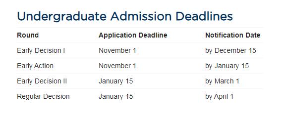 超25所美国大学本科早申政策变动,进名校的几率变大了?!