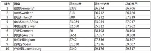 TIMES最新全球最便宜的留学国家费用.jpg