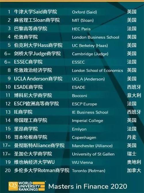 金融硕士专业 全球TOP20.jpg