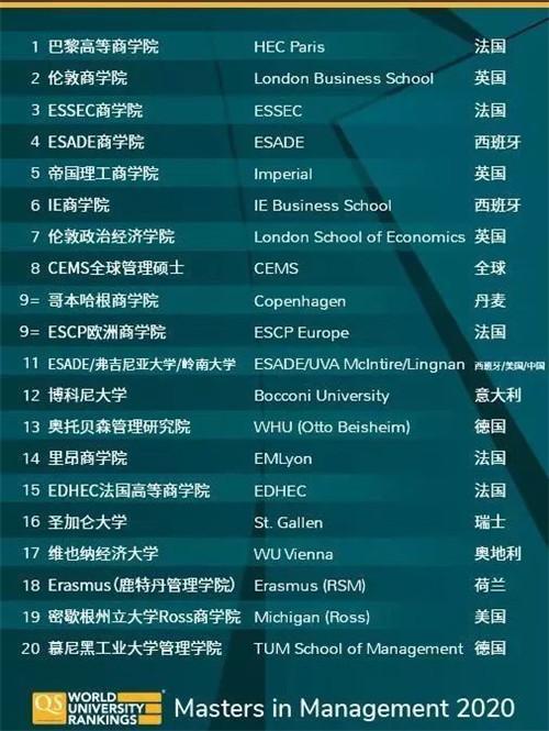 管理学硕士专业 全球TOP20.jpg