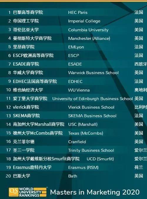 市场营销硕士专业 全球TOP20.jpg