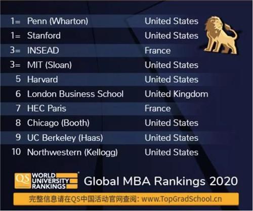 全球MBA TOP10.jpg