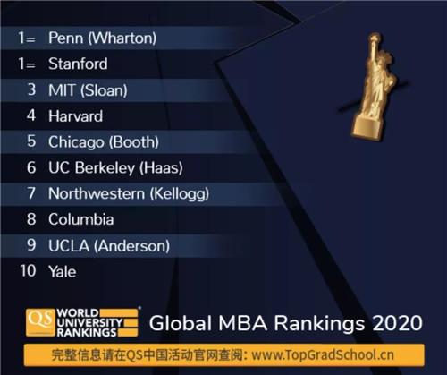 美国MBA TOP10.jpg