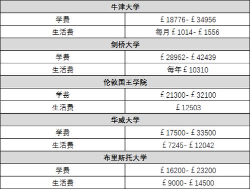 美国、加拿大、英国热门院校的排名以及学费2.png