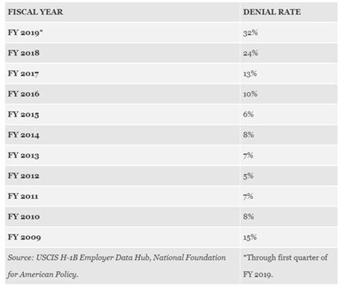2019年H-1B签证的拒签率.png